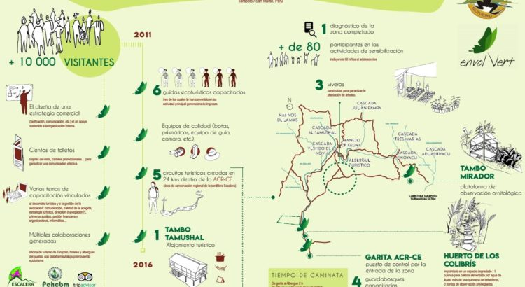 Bilan Ecotourisme ESP