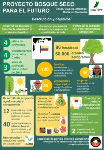 Proyecto bosque seco ESP