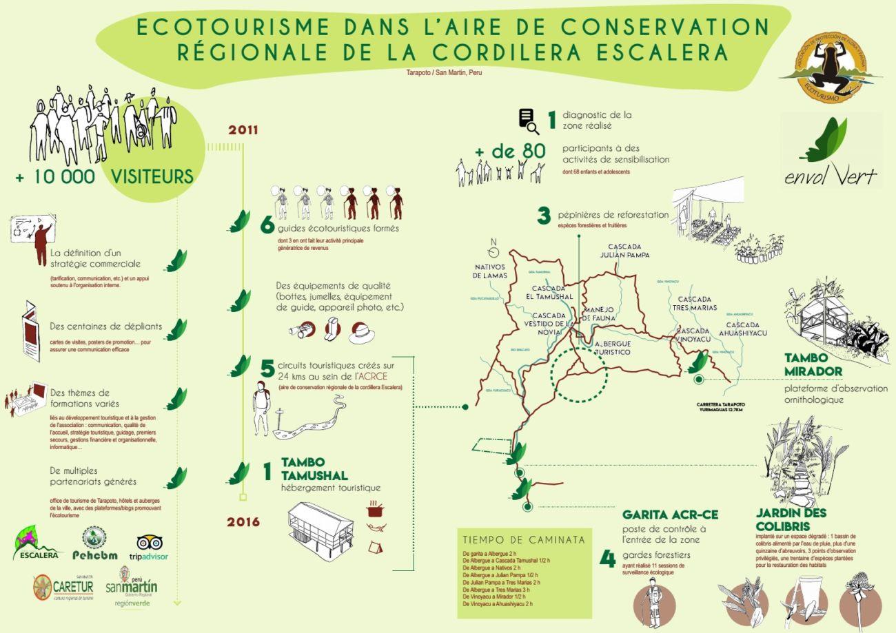 Bilan Ecotourisme FR
